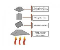 Cleaning and maintenance of the kitchen extraction canopy systems