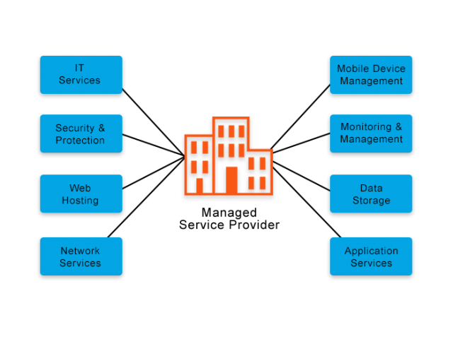 N and T Technology IT Managed services - 1/3